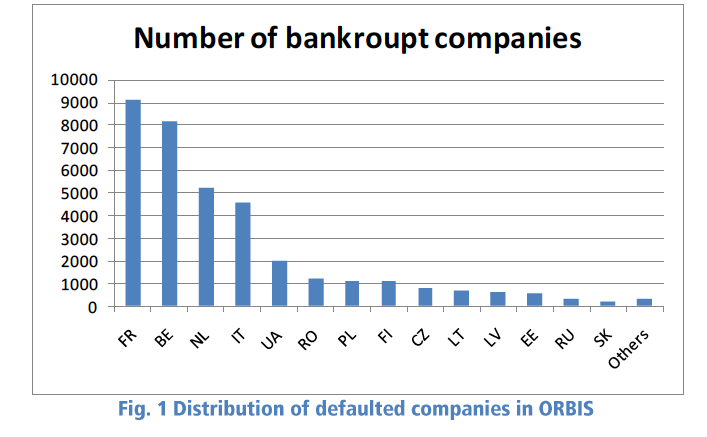 Number of bankrupt companies