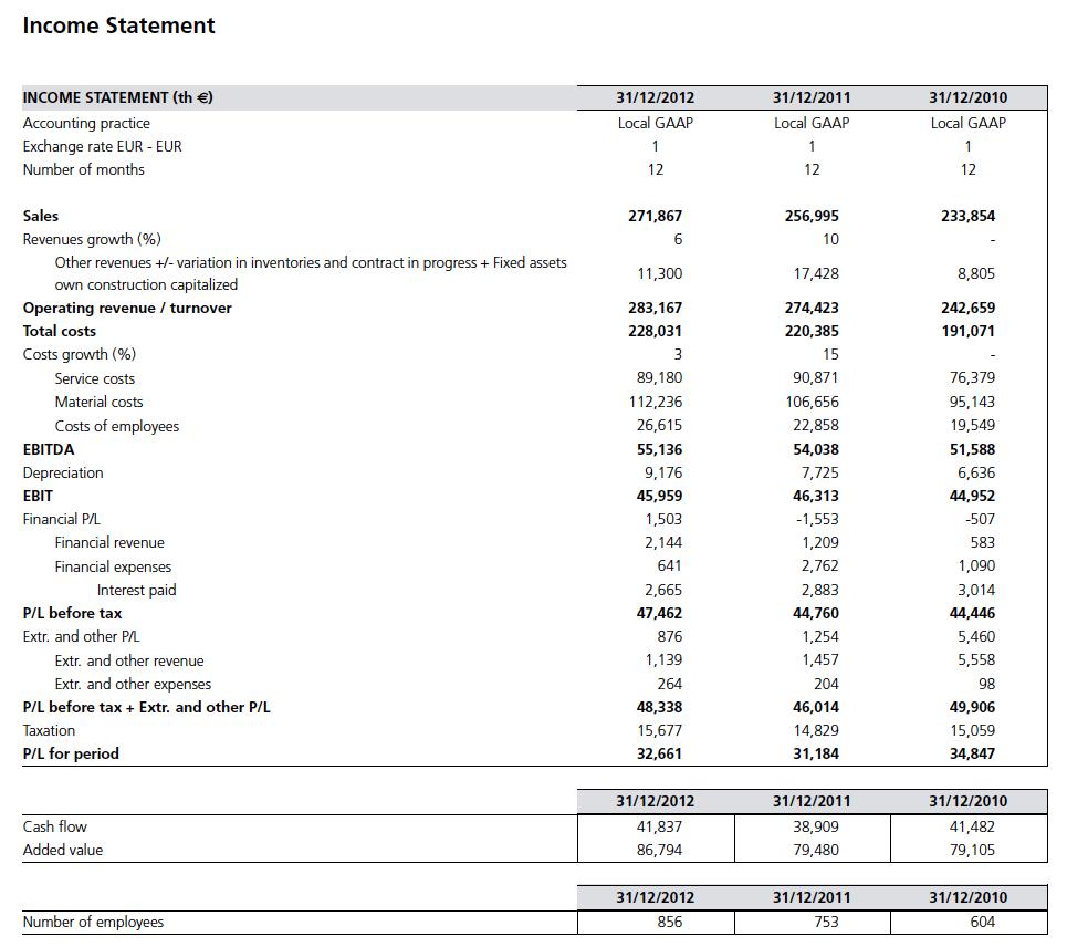Complete Income Statement Sample