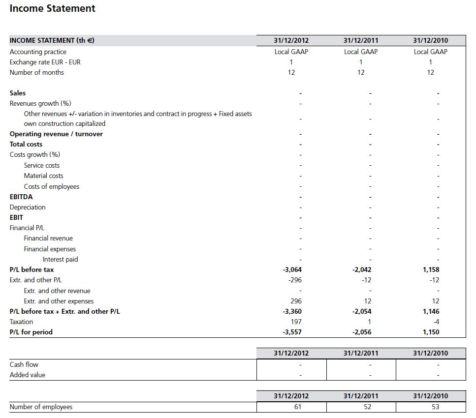 Incomplete Income Statement Sample
