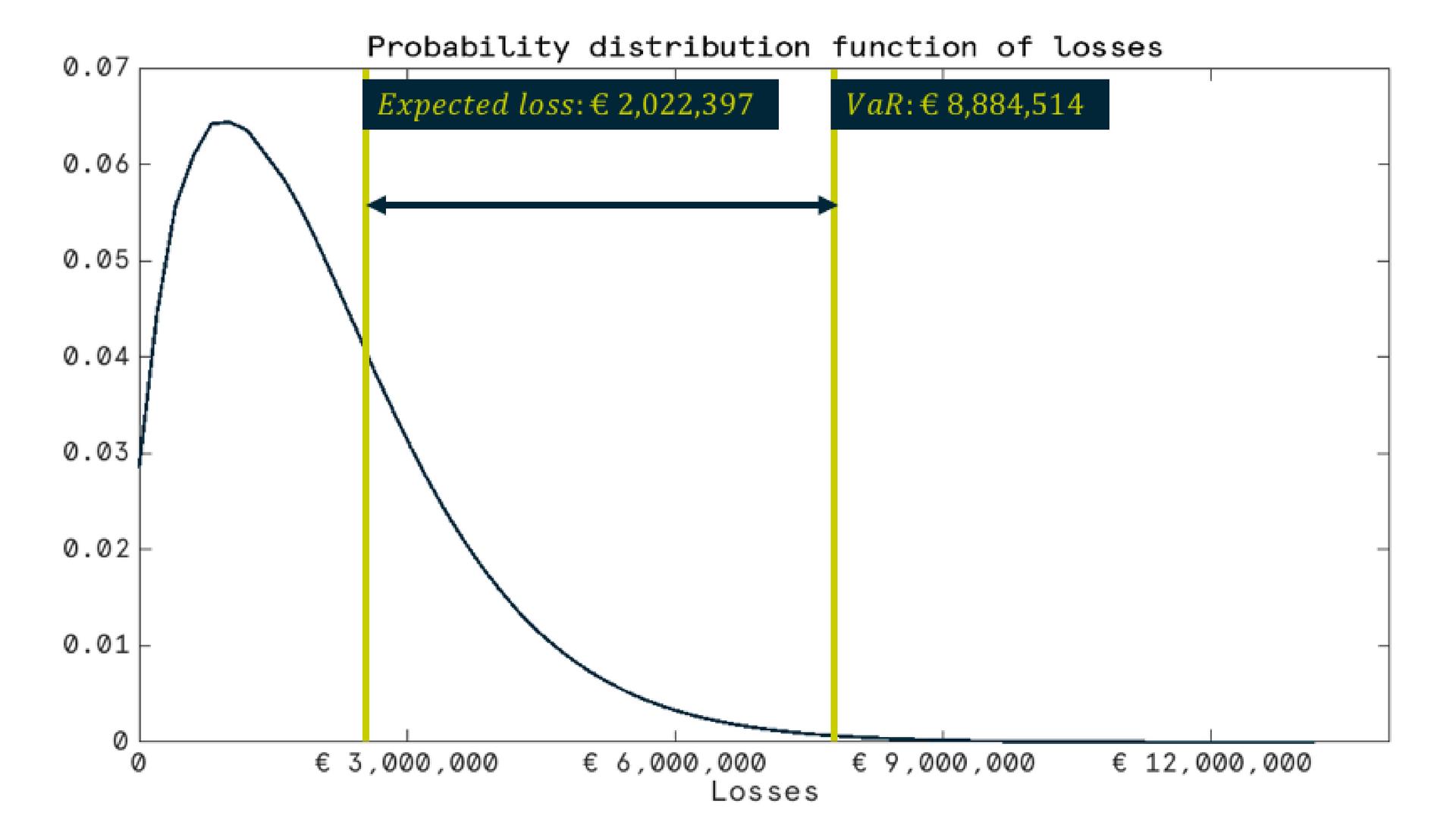funzione di distribuzione delle perdite