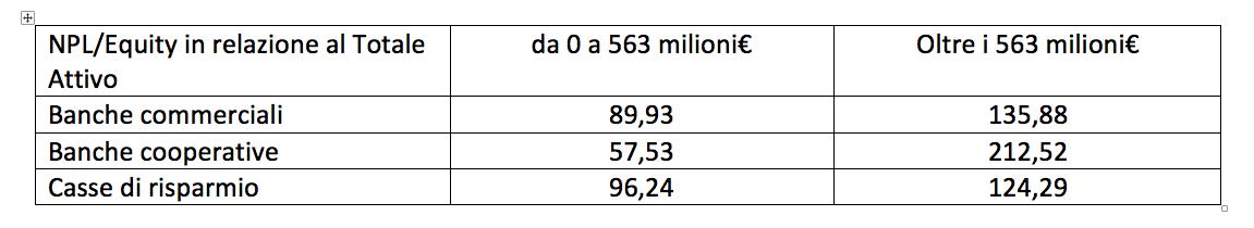 NPL in relazione ad Equity