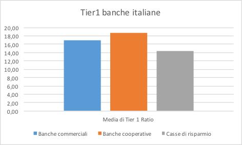 Distribuzione Tier1 Banche Italiane
