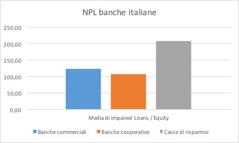 Distribuzione NPL Banche Italiane
