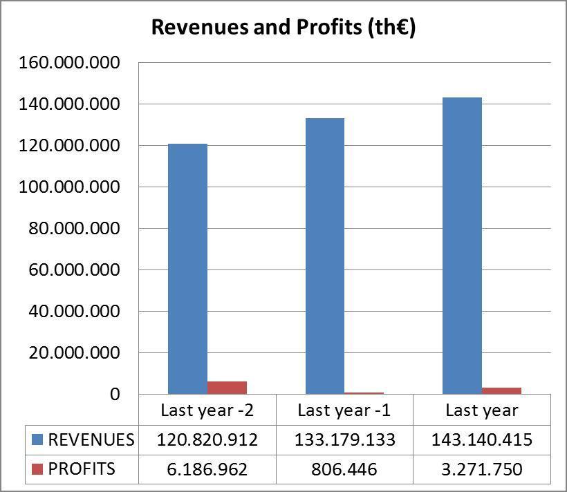 Revenues and Profit
