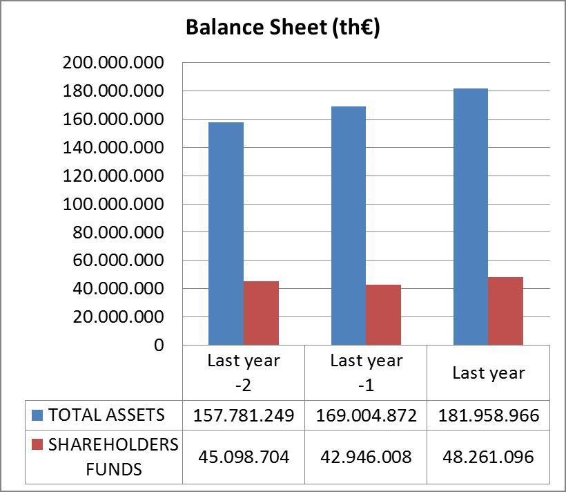 Total Assets-Shareholders' Funds