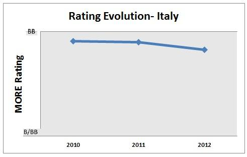 Rating evolution in Italy