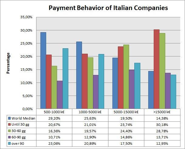 Payment Behaviour of Italian companies