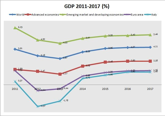 GDP Evolution