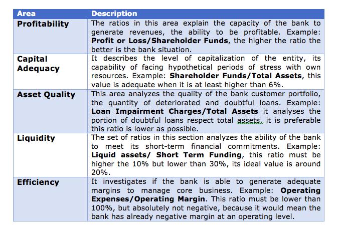 Bank Ratio Analysis Guide